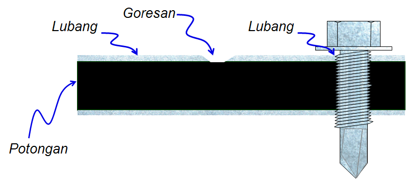 Goresan - 2.bp.blogspot.com